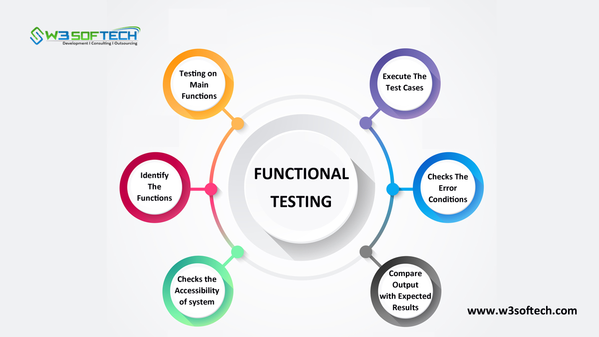 Functional-Testing-Blog-W3Softech-India