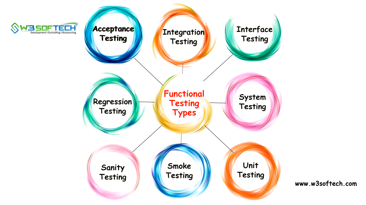 Functional-Testing-Types-Blog-W3Softech-India