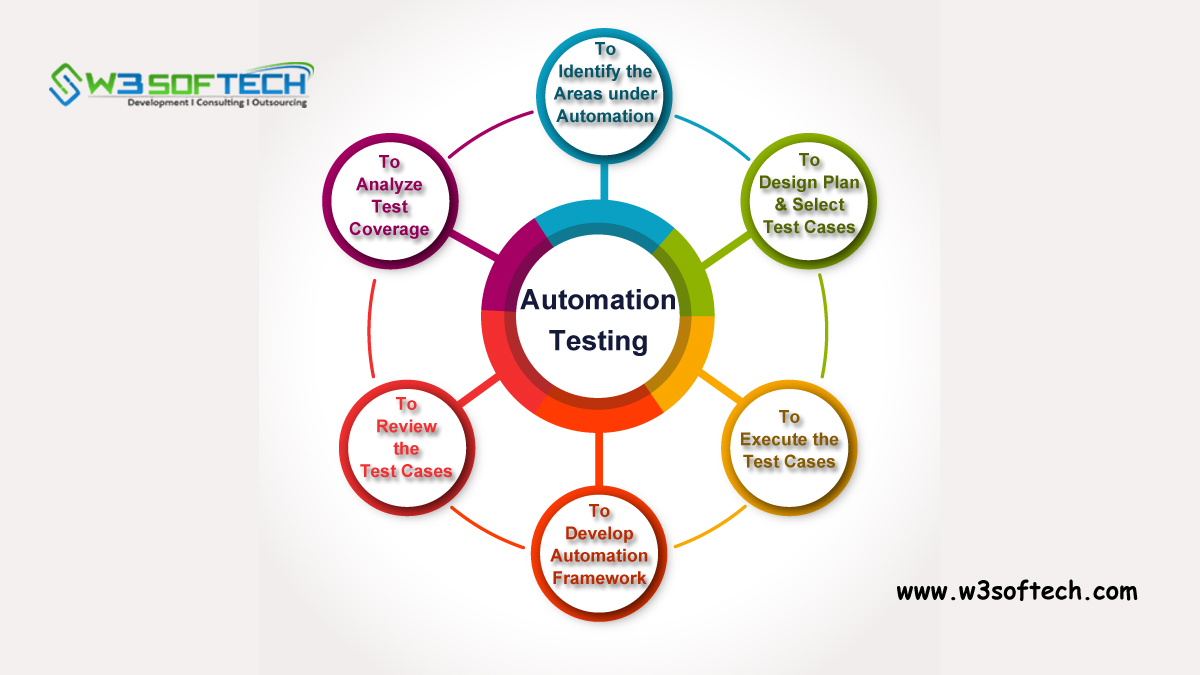 Automation-Testing-Blog-W3Softech