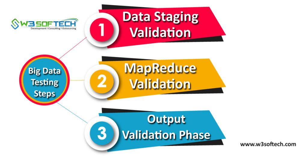 Big-Data-Testing-Steps-W3Softech