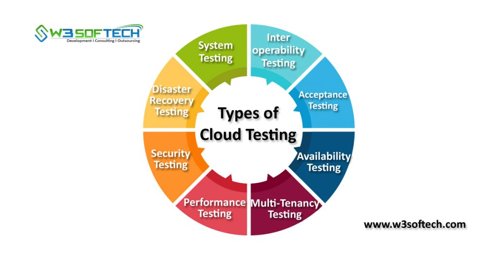 Cloud-Testing-Types-Blog-W3Softech