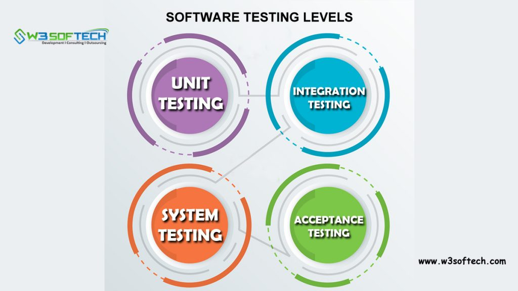 Levels-of-Testing-in-Software-Testing-W3Softech