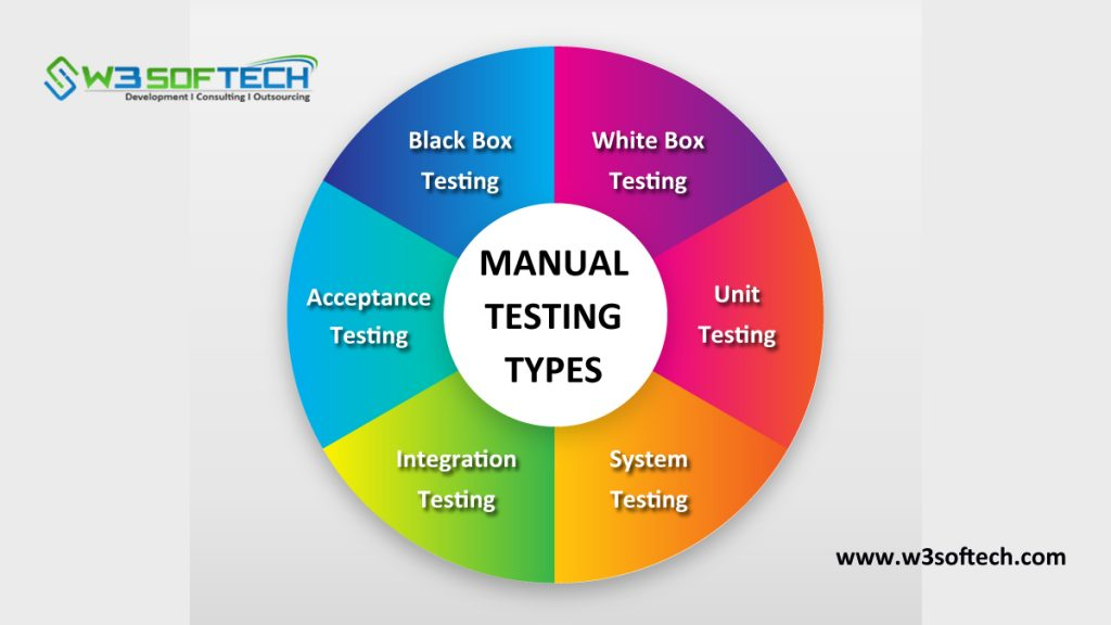 Manual-Testing-Types-Blog-W3Softech