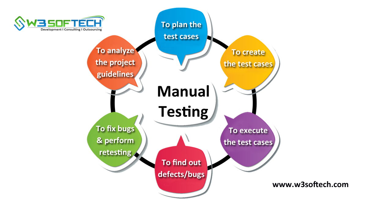 Manual-Testing-Types-Tools-Blog-W3Softech