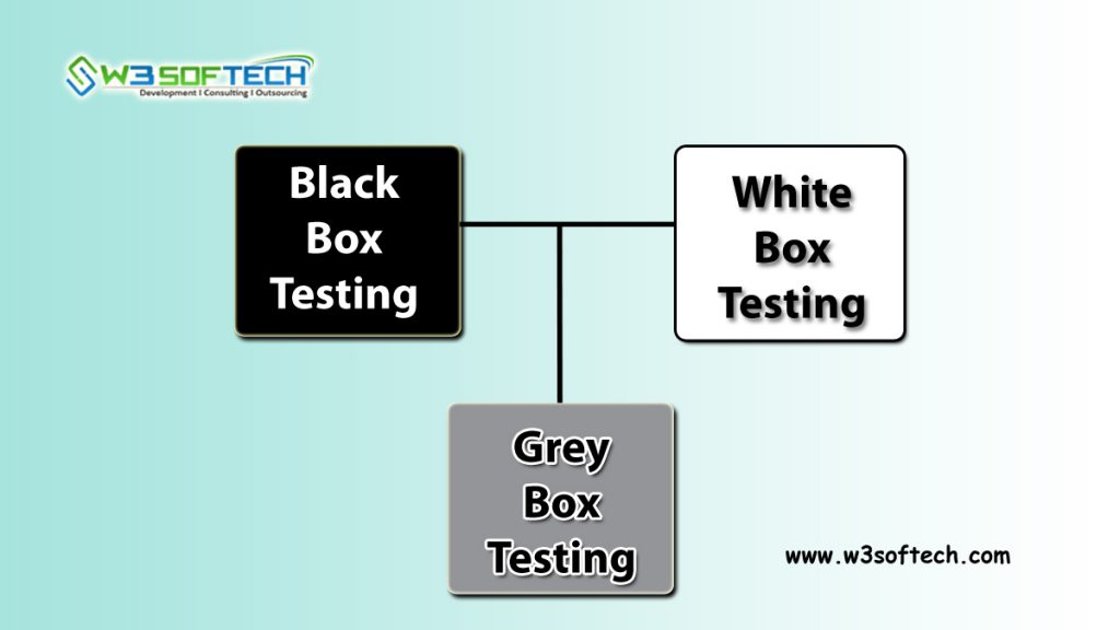 Methods-of-Testing-W3Softech