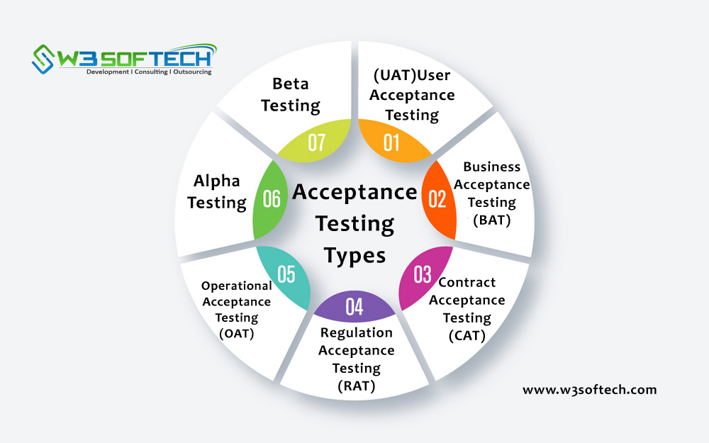Acceptance-Testing-Types-W3Softech