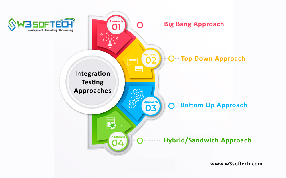 Integration-Testing-Approaches-W3Softech