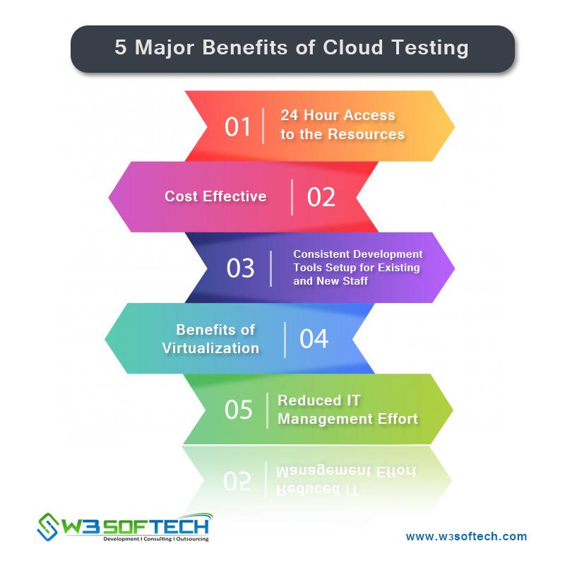 5 Major Benefits of Cloud Testing